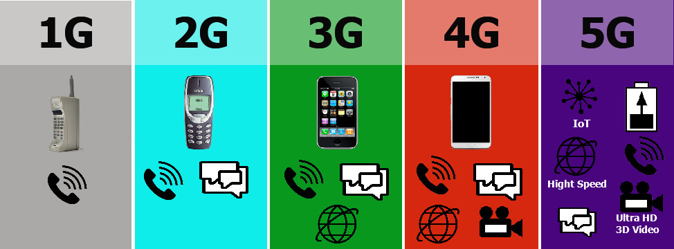 5G Network Creative Telecoms