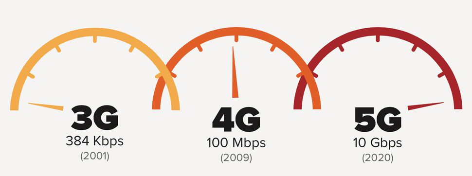 Speeds of 3G 5G
